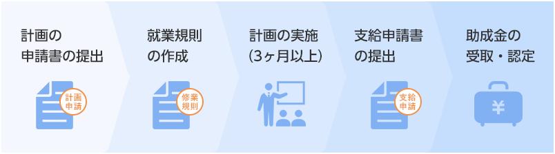 計画の申請書の提出・就業規則の作成・計画の実施(3ヶ月以上)・支給申請書の提出・助成金の受取・認定
